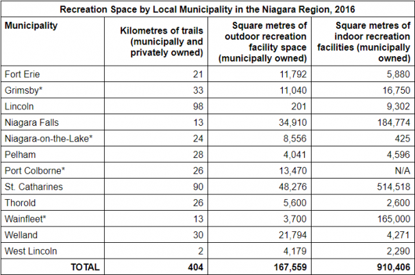Recreation Space by Local Municipality