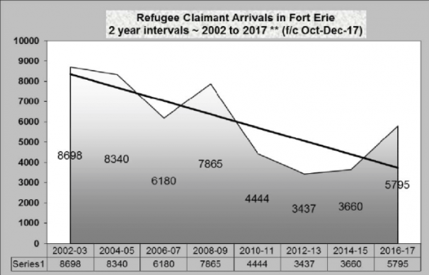 Refugee Claimant Arrivals in Fort Erie