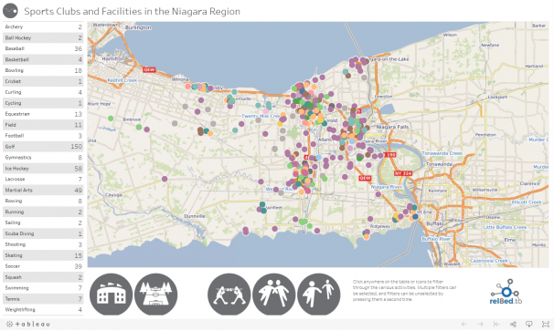 Sports Clubs and Facilities in the Niagara Region