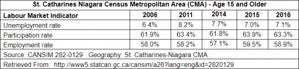 St. Catharines Niagara Census