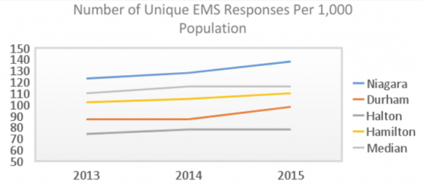 Unique EMS Responses