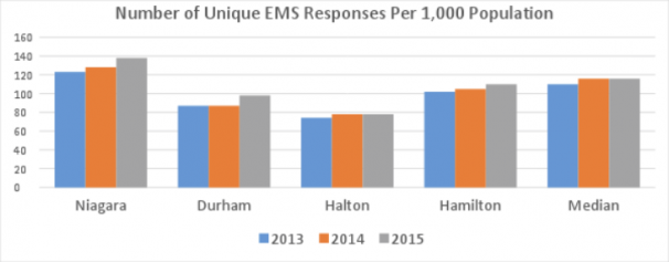 Unique EMS Responses Population
