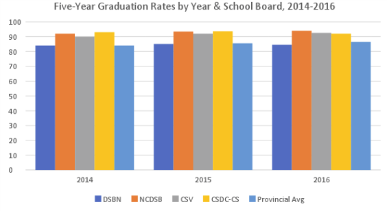 five year graduation rates school board